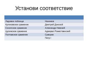 Установи соответствие Ледовое побоище Нахимов Куликовскоесражение Дмитрий Дон