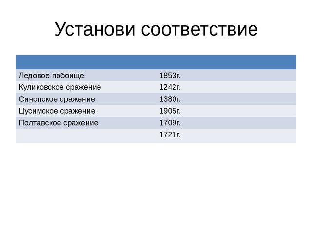 Установи соответствие Ледовое побоище 1853г. Куликовскоесражение 1242г. Синоп...