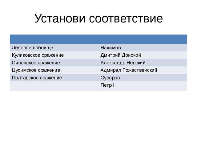 Установи соответствие Ледовое побоище Нахимов Куликовскоесражение Дмитрий Дон...