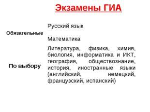 Экзамены ГИА ОбязательныеРусский язык Математика По выборуЛитература, физик