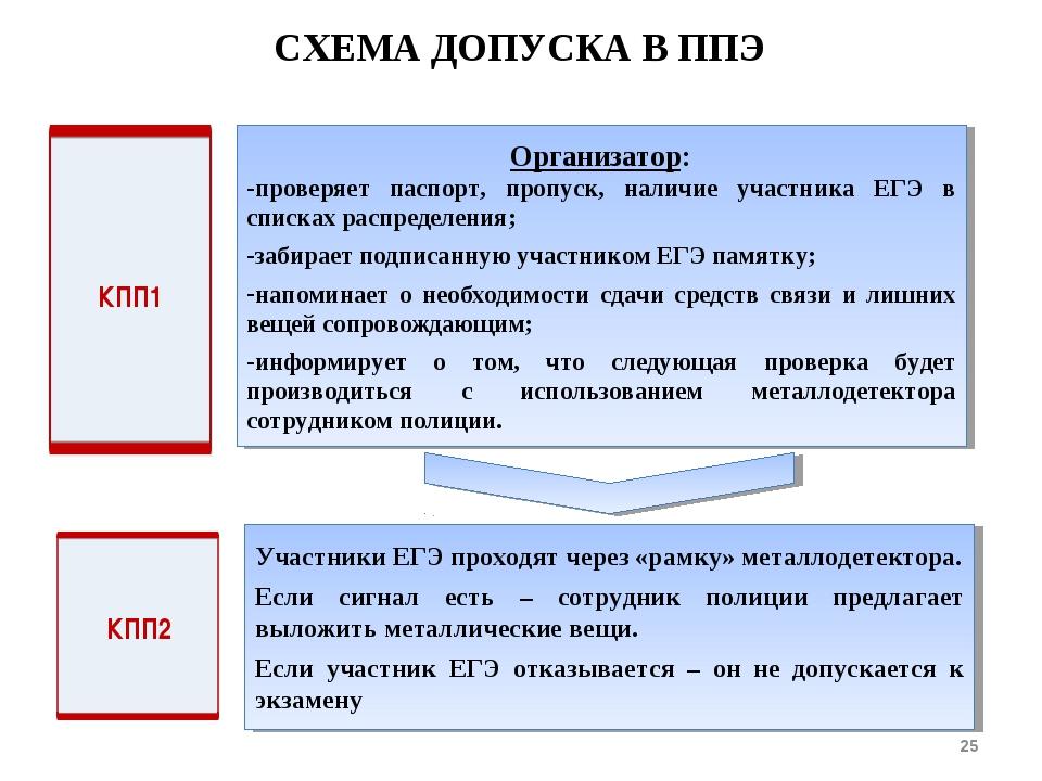 СХЕМА ДОПУСКА В ППЭ * КПП1 Участники ЕГЭ проходят через «рамку» металлодетект...