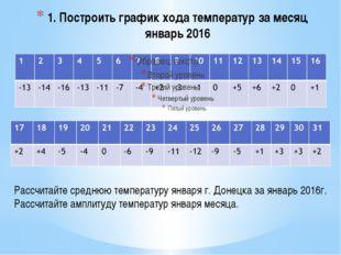 1. Построить график хода температур за месяц январь 2016 Рассчитайте среднюю