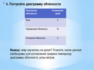 4. Постройте диаграмму облачности Вывод: чему научились на уроке? Укажите, ка