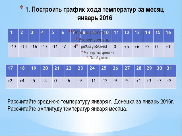 1. Построить график хода температур за месяц январь 2016 Рассчитайте среднюю...
