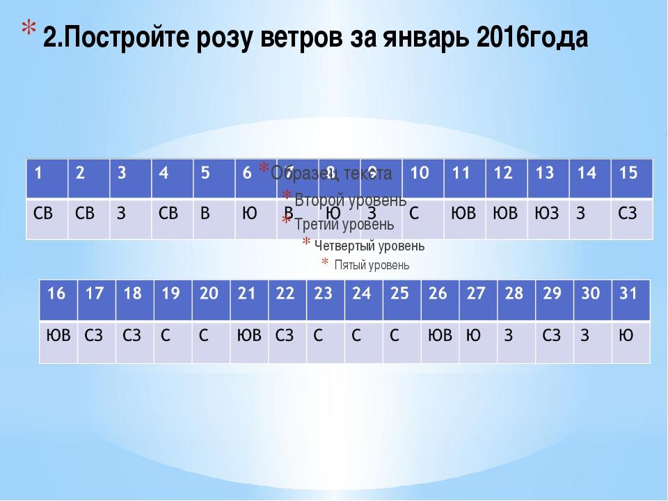 2.Постройте розу ветров за январь 2016года