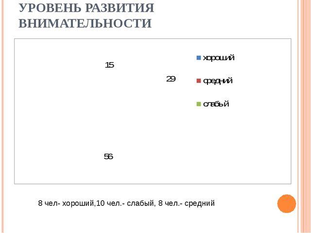 УРОВЕНЬ РАЗВИТИЯ ВНИМАТЕЛЬНОСТИ 8 чел- хороший,10 чел.- слабый, 8 чел.- средний