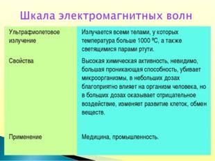 Ультрафиолетовое излучение Излучается всеми телами, у которых температура бо
