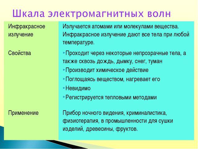 Инфракрасное излучение Излучается атомами или молекулами вещества. Инфракрас...