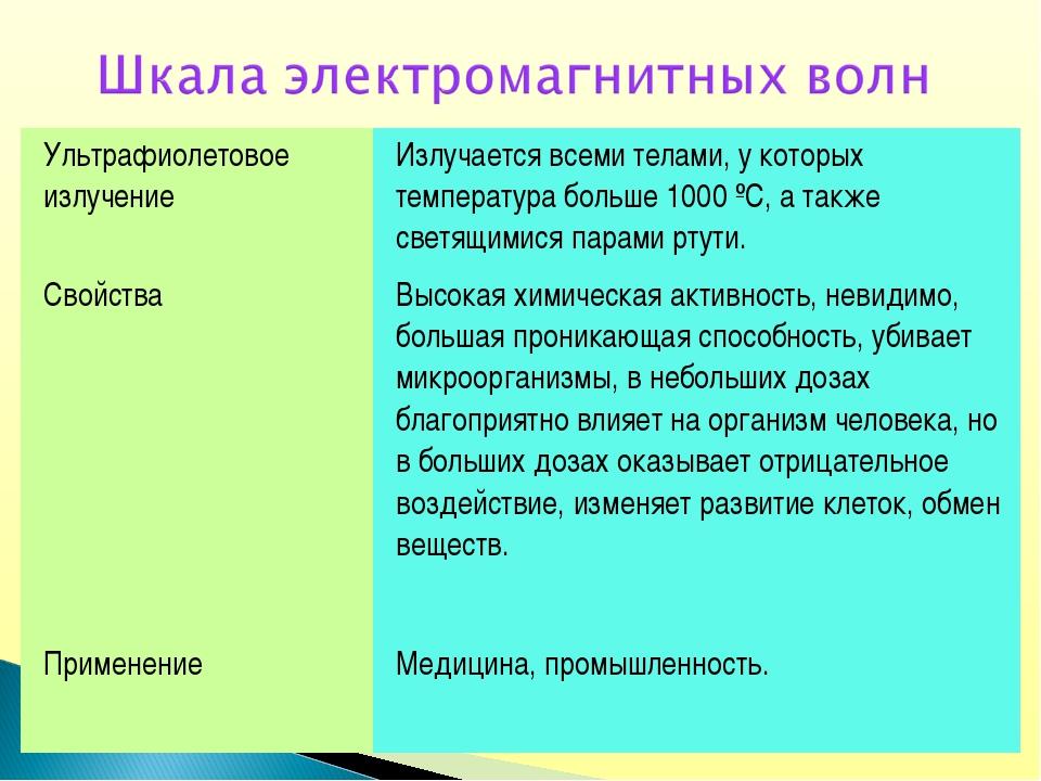 Ультрафиолетовое излучение Излучается всеми телами, у которых температура бо...
