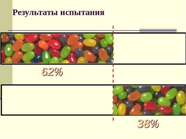 Результаты испытания 62% 38%