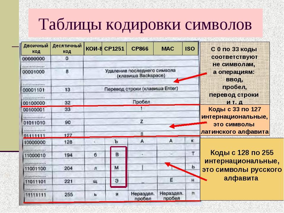 Таблицы кодировки символов Двоичный код Десятичный код КОИ-8 СР1251 СР866 МАС...