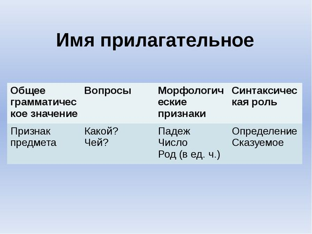 Имя прилагательное Общее грамматическое значение Вопросы Морфологическиепризн...