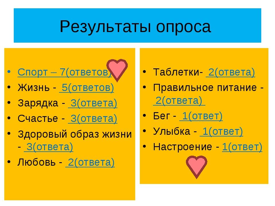 Результаты опроса Спорт – 7(ответов) Жизнь - 5(ответов) Зарядка - 3(ответа) С...