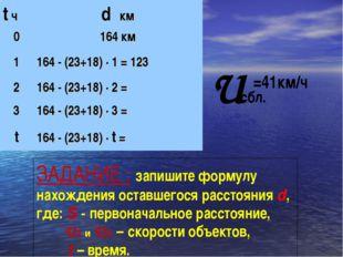 U сбл. =41км/ч ЗАДАНИЕ : запишите формулу нахождения оставшегося расстояния d