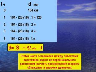 d= S – U сбл · t Чтобы найти оставшееся между объектами расстояние, нужно из