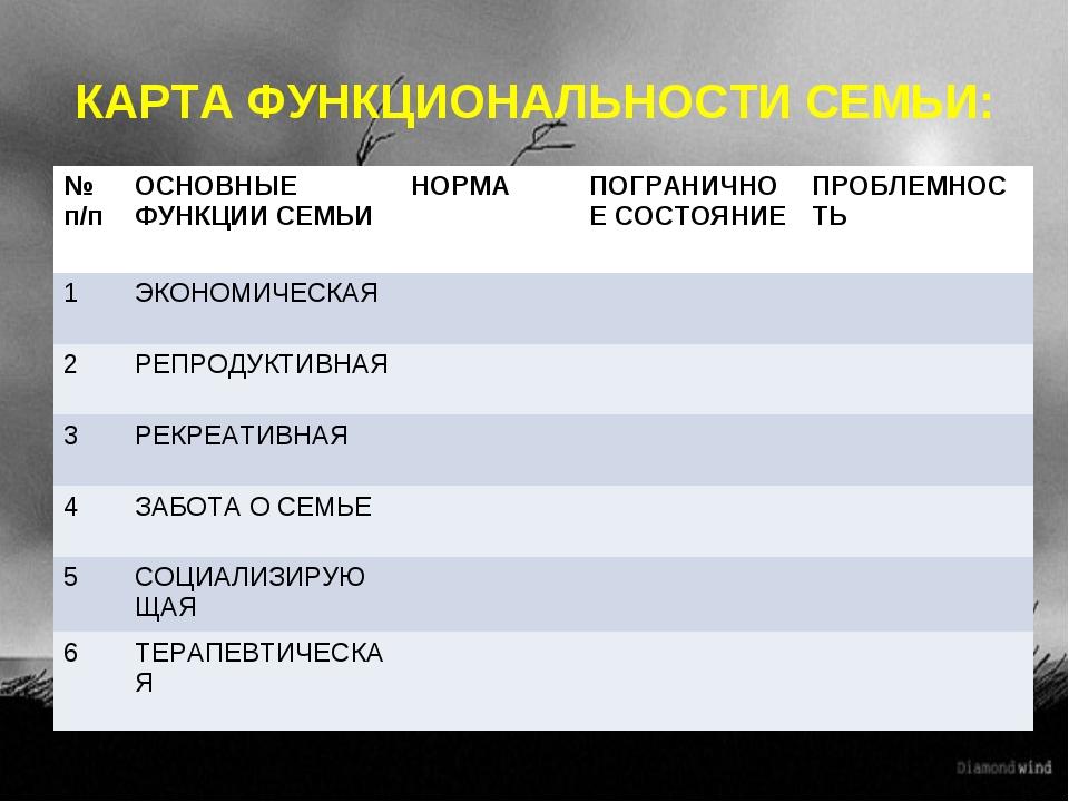 КАРТА ФУНКЦИОНАЛЬНОСТИ СЕМЬИ: № п/пОСНОВНЫЕ ФУНКЦИИ СЕМЬИНОРМА ПОГРАНИЧНОЕ...