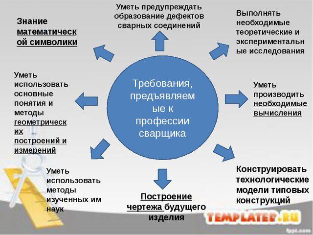 . Требования, предъявляемые к профессии сварщика Уметь использовать основные...