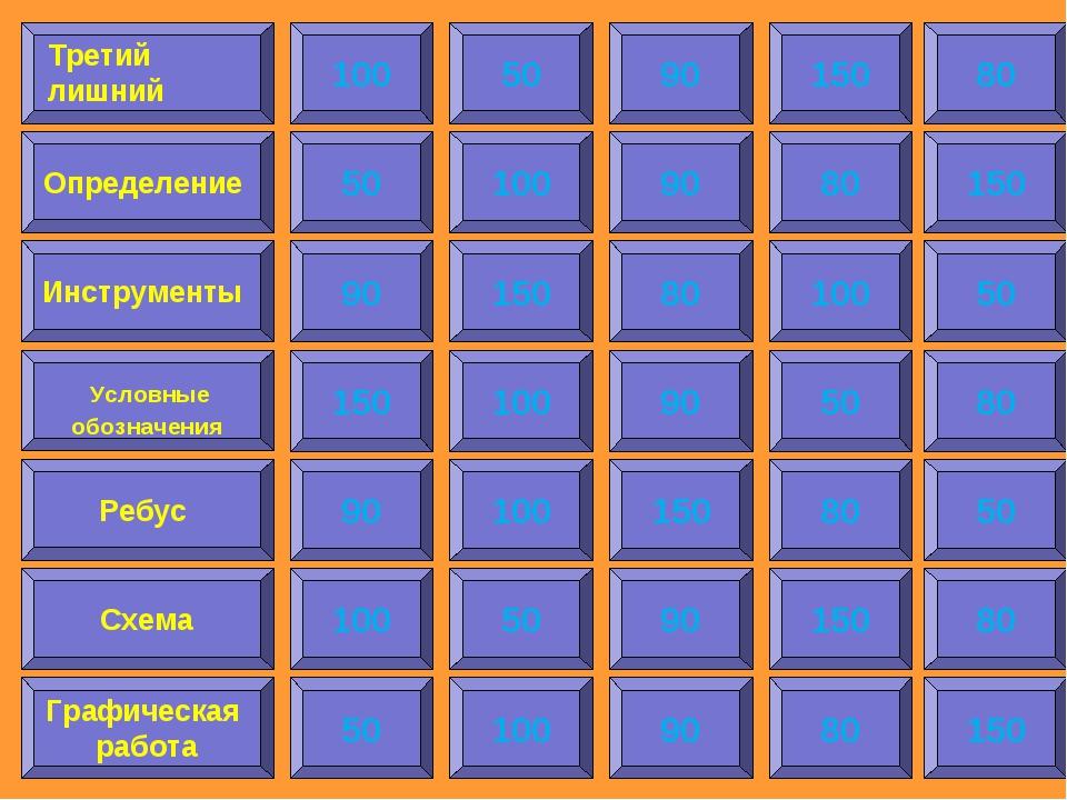 100 Определение Инструменты Условные обозначения Ребус Схема Графическая рабо...
