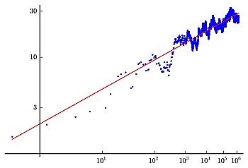 BSD data plot for elliptic curve 800h1.svg