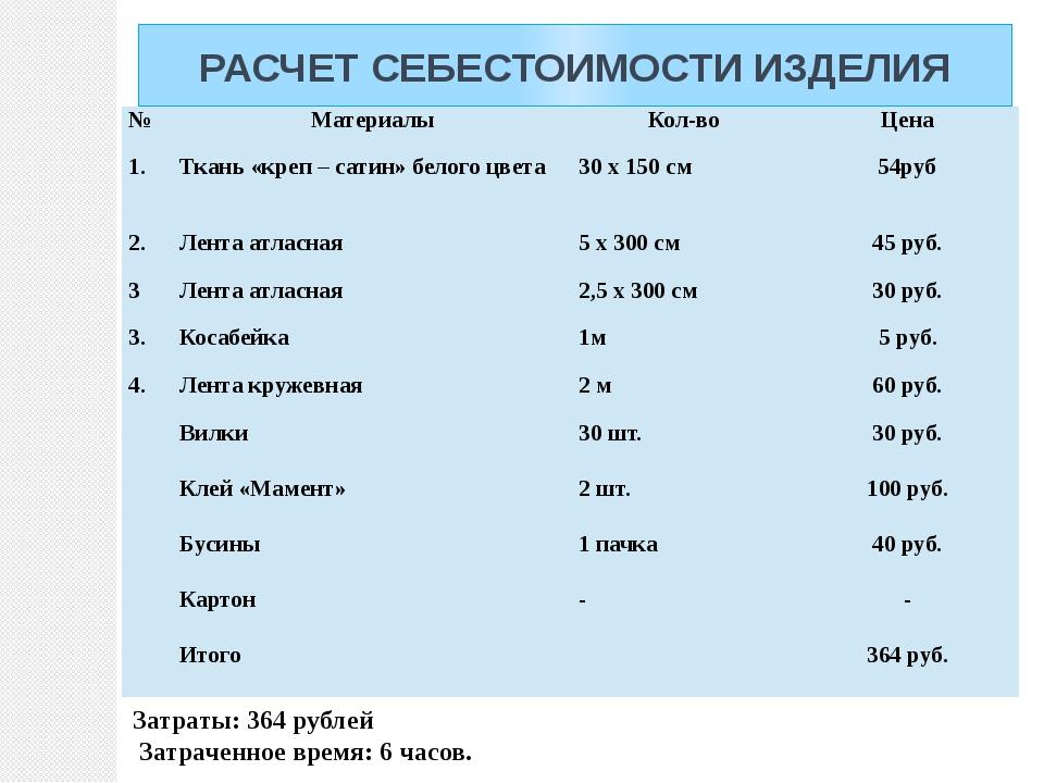 РАСЧЕТ СЕБЕСТОИМОСТИ ИЗДЕЛИЯ Затраты: 364 рублей Затраченное время: 6 часов....