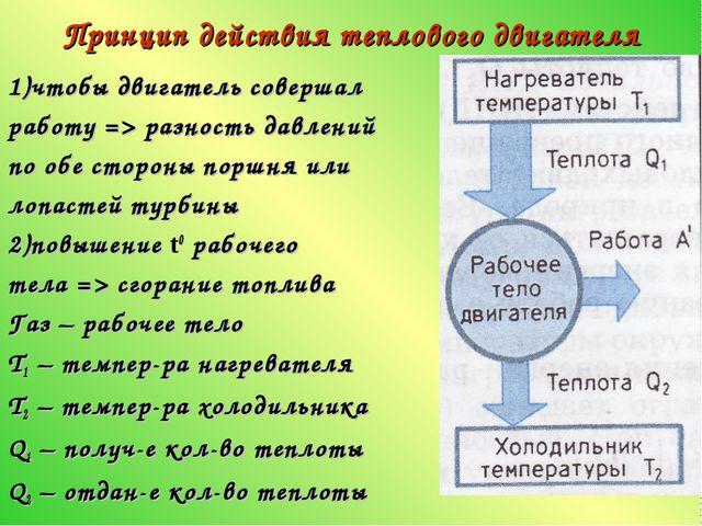 Принцип действия теплового двигателя 1)чтобы двигатель совершал работу => раз...
