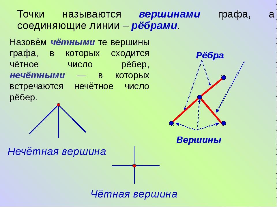 Точки называются вершинами графа, а соединяющие линии – рёбрами. Рёбра Верши...