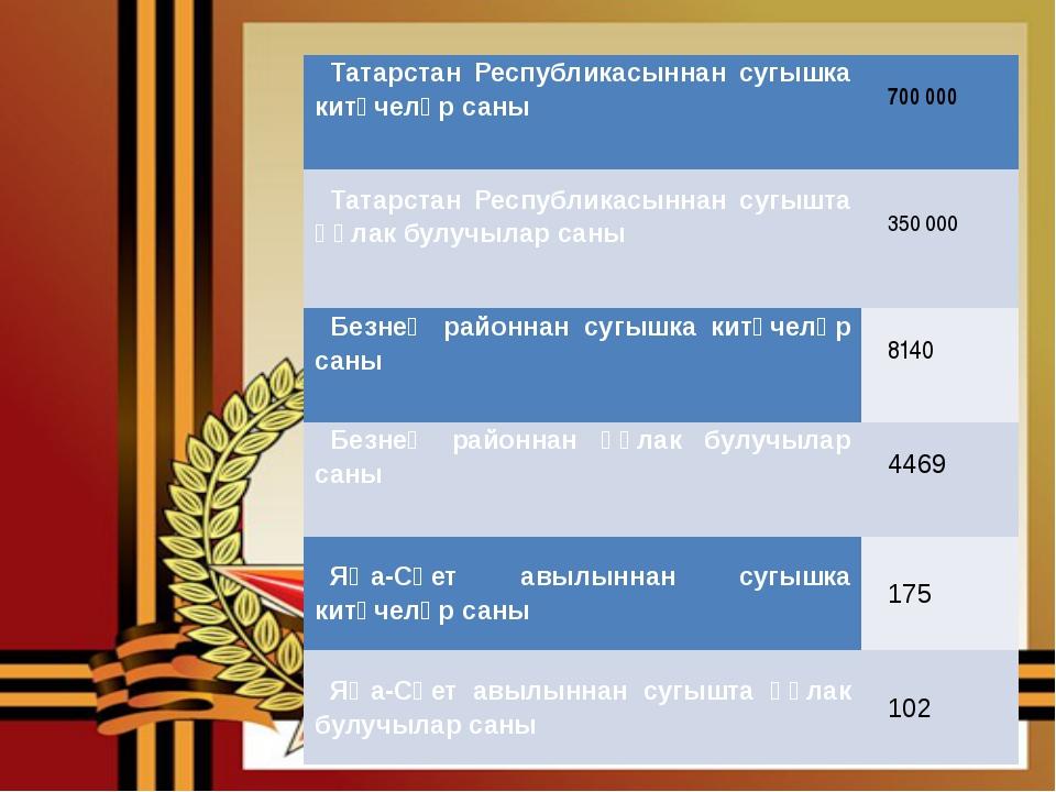 ТатарстанРеспубликасыннан сугышка китүчеләр саны 700 000 ТатарстанРеспубликас...