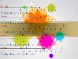 1-топ А Е С В -4 -3 -2 -1 0 1 2 3 4 А(-3,5); В( 3); С( 1,2); Е( -2). 2-топ. Е