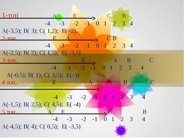 1-топ А Е С В -4 -3 -2 -1 0 1 2 3 4 А(-3,5); В( 3); С( 1,2); Е( -2). 2-топ. Е...