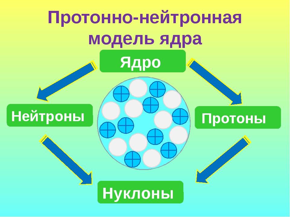 Протонно-нейтронная модель ядра Ядро Протоны Нуклоны Нейтроны