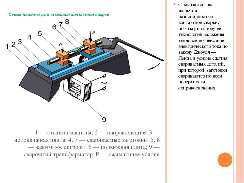 Схема машины для стыковой контактной сварки Стыковая сварка является разновид...