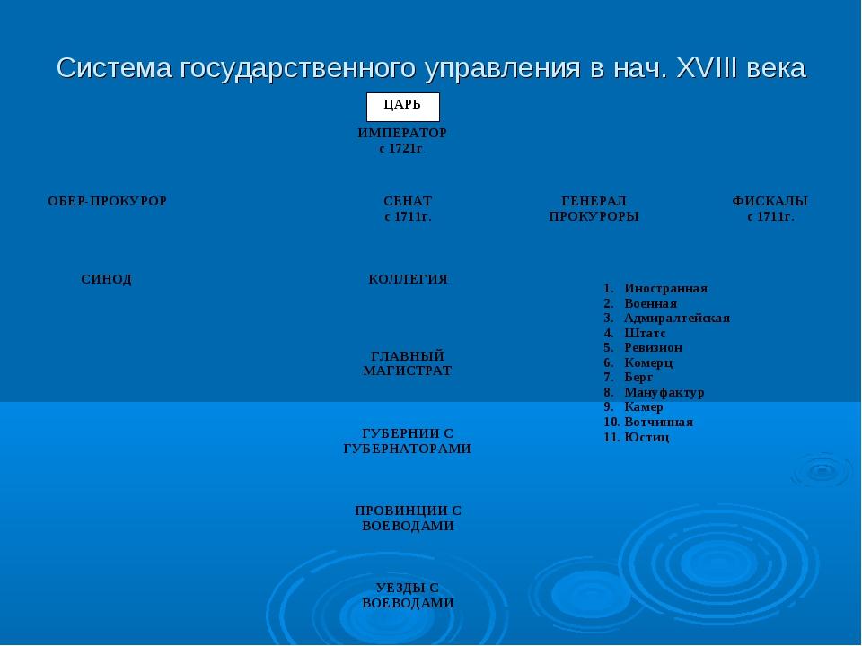 Система государственного управления в нач. XVIII века