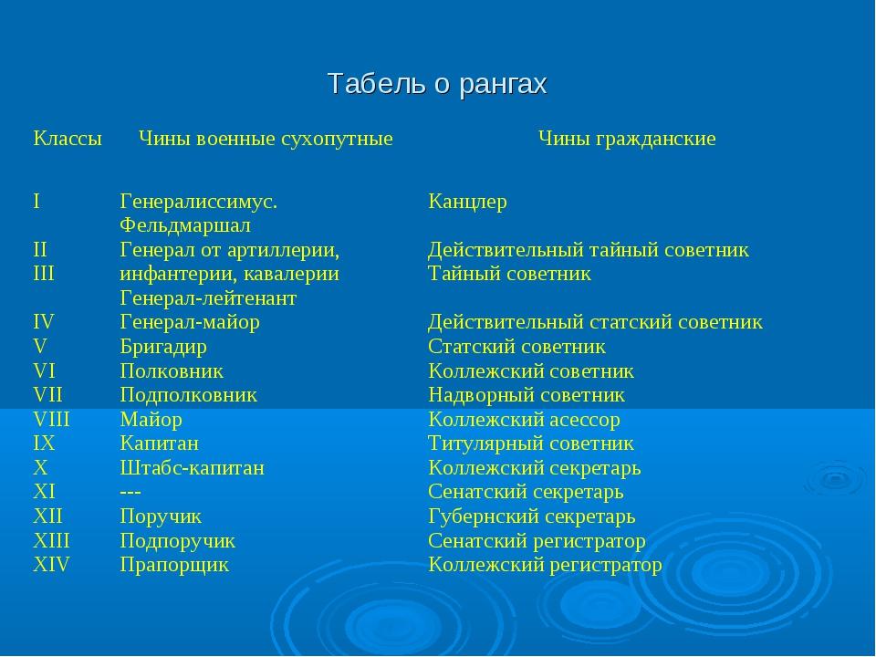 Табель о рангах КлассыЧины военные сухопутныеЧины гражданские I II III IV V...