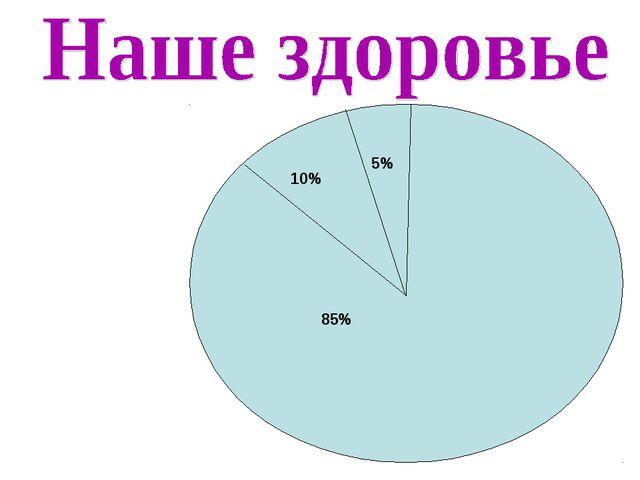 10% 5% 85%