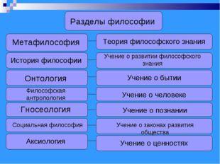 Разделы философии Метафилософия Теория философского знания Учение о развитии