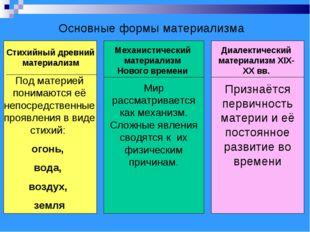Основные формы материализма Стихийный древний материализм Механистический мат