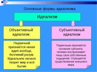 Основные формы идеализма Идеализм Объективный идеализм Субъективный идеализм