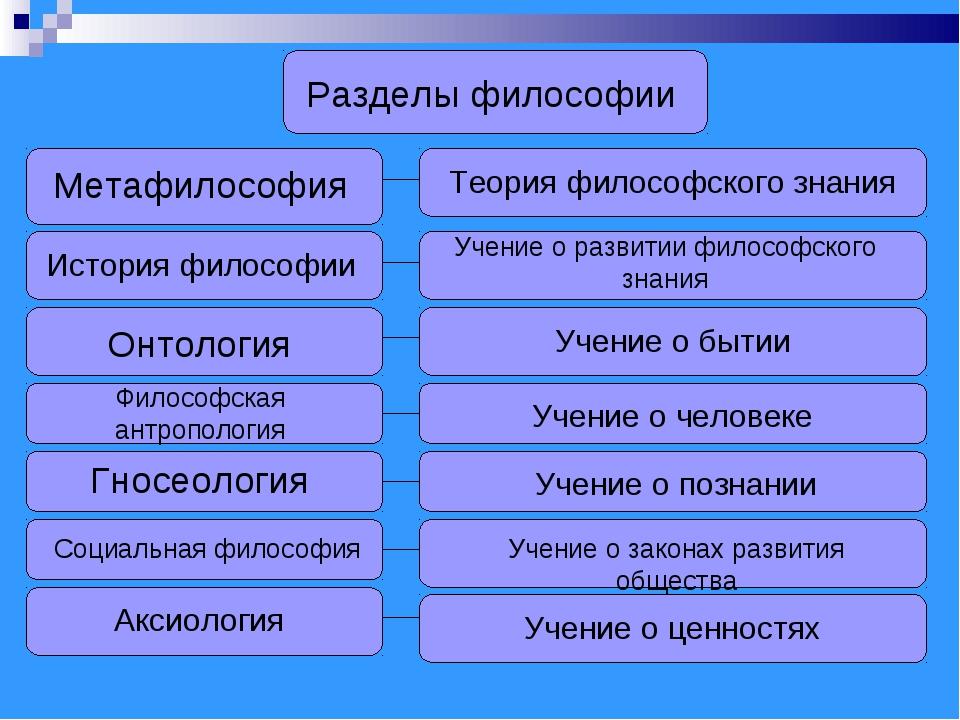 Разделы философии Метафилософия Теория философского знания Учение о развитии...