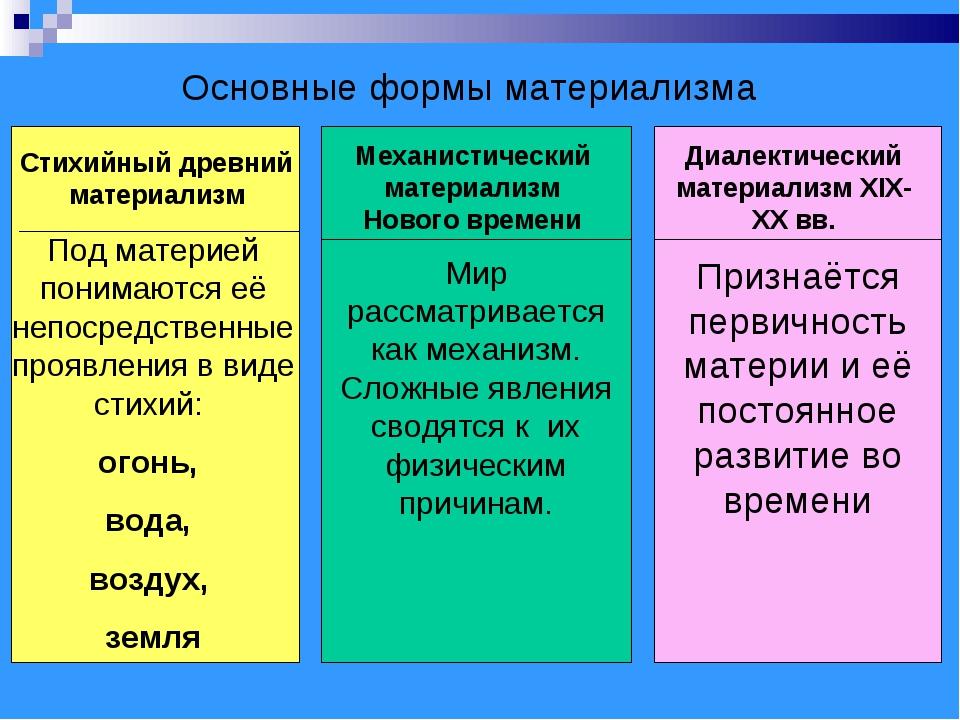 Основные формы материализма Стихийный древний материализм Механистический мат...