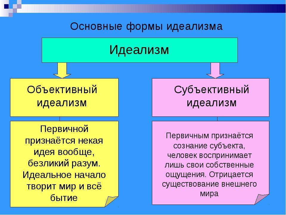 Основные формы идеализма Идеализм Объективный идеализм Субъективный идеализм...