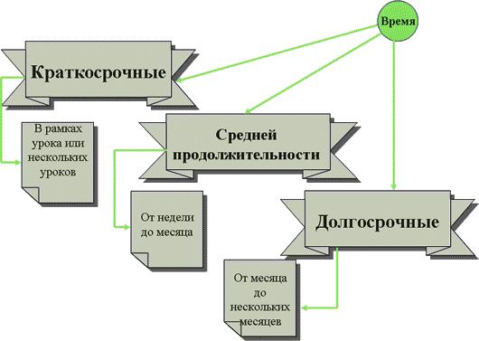 Метод проектов в образовательном процессе