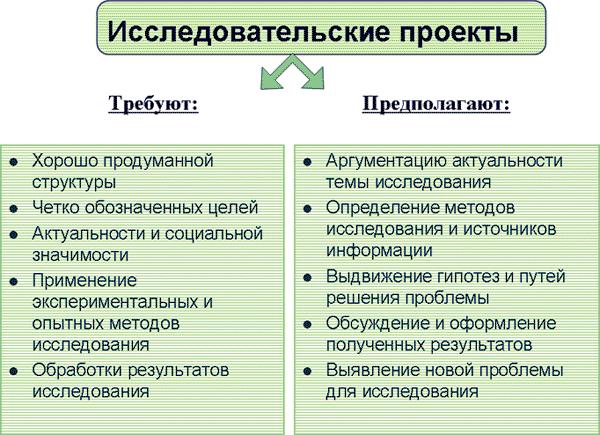 Исследовательские проекты