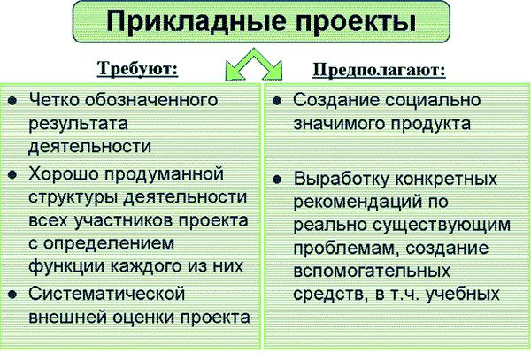 Прикладные проекты