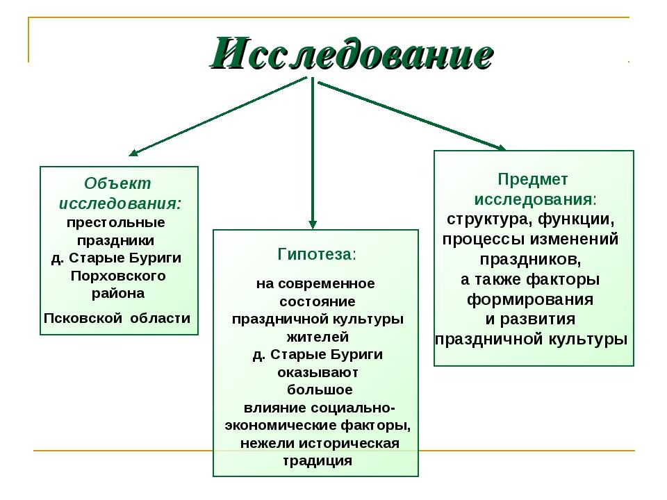 Исследование Объект исследования: престольные праздники д. Старые Буриги Пор...
