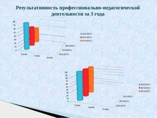 Результативность профессионально-педагогической деятельности за 3 года