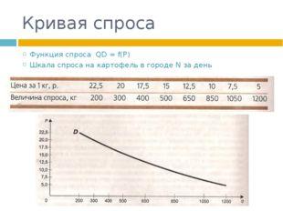 Кривая спроса Функция спроса QD = f(P) Шкала спроса на картофель в городе N з