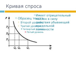 Кривая спроса Имеет отрицательный наклон в силу действия убывающей предельной