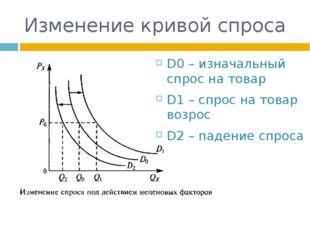 Изменение кривой спроса D0 – изначальный спрос на товар D1 – спрос на товар в