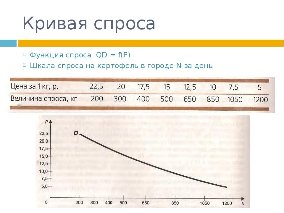 Кривая спроса Функция спроса QD = f(P) Шкала спроса на картофель в городе N з...