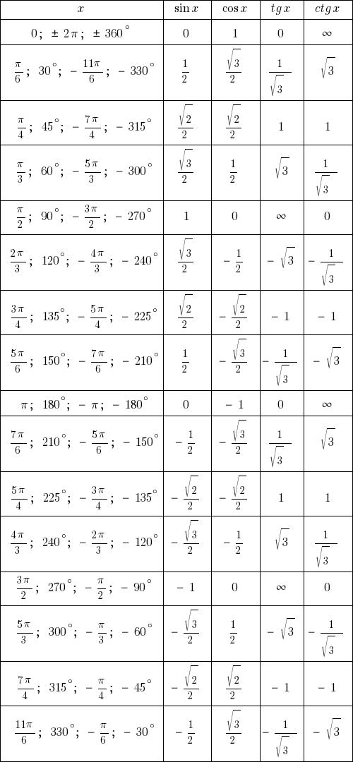 Таблица синусов и косинусов